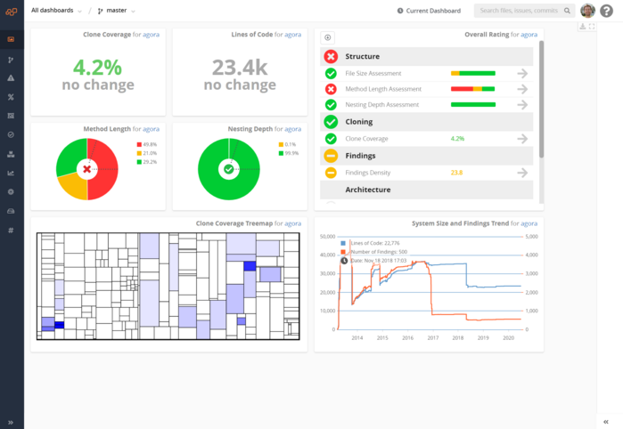 Teamscale's Metric Overview Dashboard