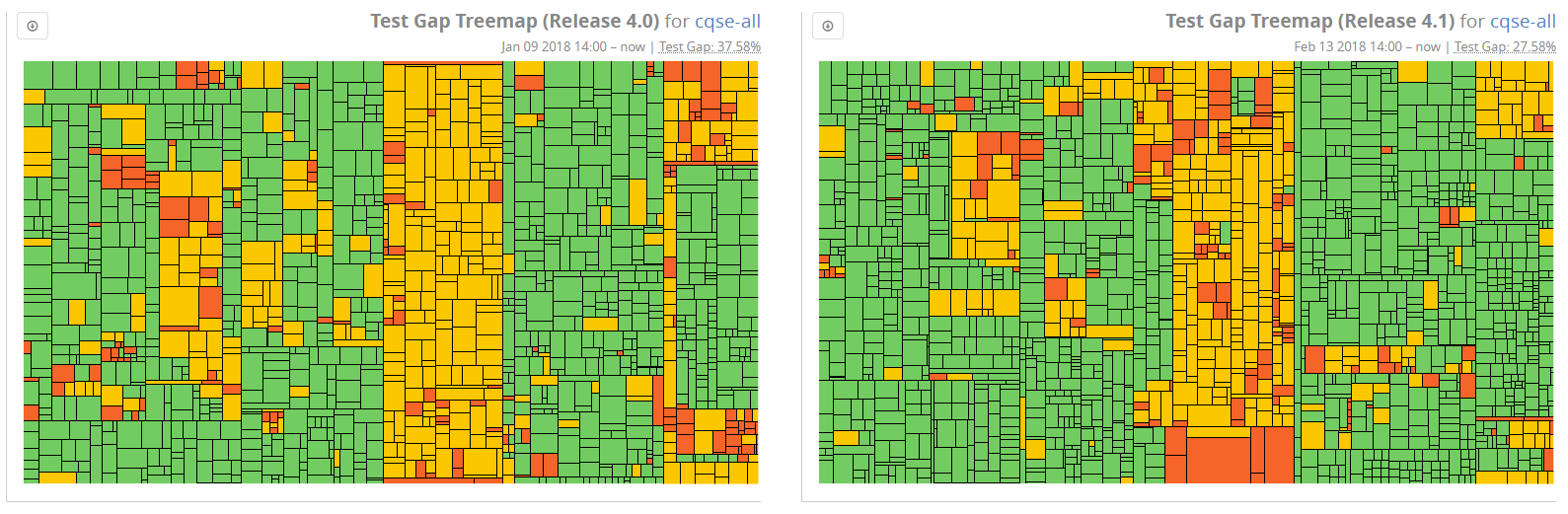 Comparing test gaps between releases 4.0 and 4.1