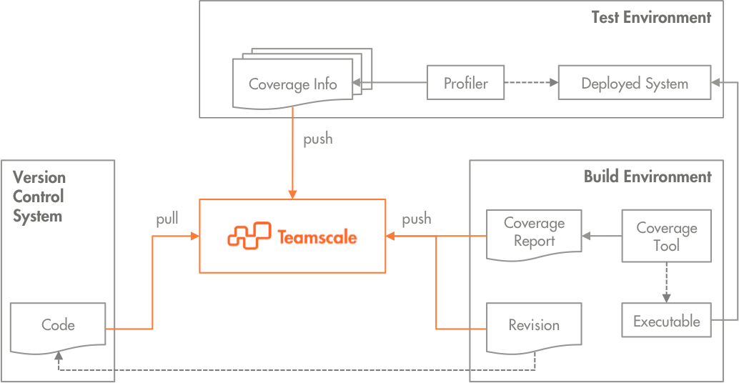 Test Gap Analysis: How to Integrate Teamscale in Development and Test Environments.